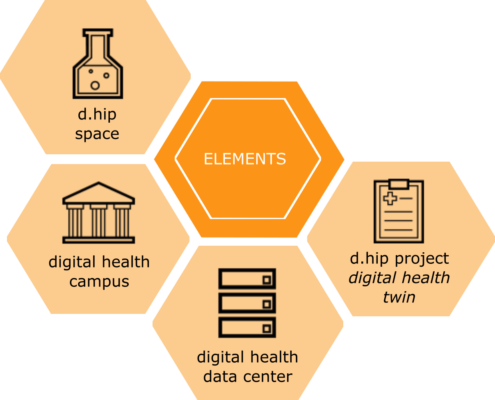 graphical respresentation of the four d.hip elements (d.hip space, digital health campus, digital health data center and d.hip project digital health twin)